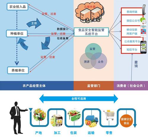 2,供应链可视化,通过共享数据可随时知道当前处于供应链的哪个环节