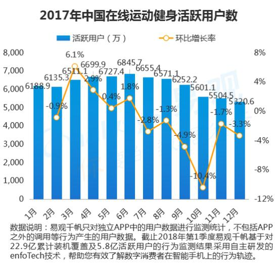 中国在线运动健身用户行为分析:青年男性爱跑步,二三线广场舞不