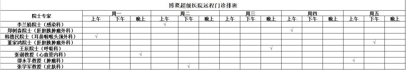 博鳌超级医院开通院士远程门诊 8位院士专家门诊
