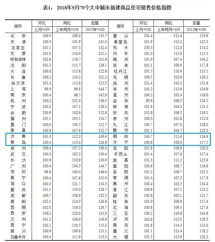 楼市转冷?济南青岛烟台济宁9月房价涨幅全面回落