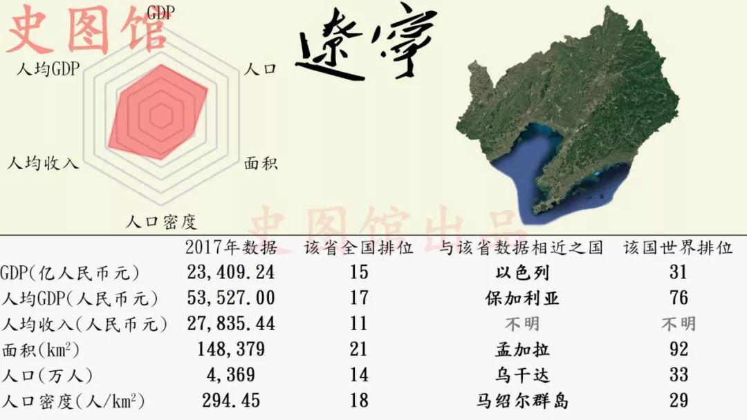 越南对比中国各省的gdp_中国各省市GDP对比,你的家乡排第几