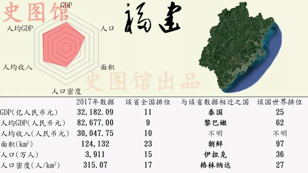 为什么河南gdp比福建高_中国各省GDP排名出炉,你的家乡排第几