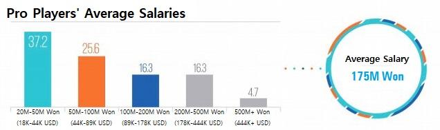 打职业吗?LCK平均工资超百万人民币