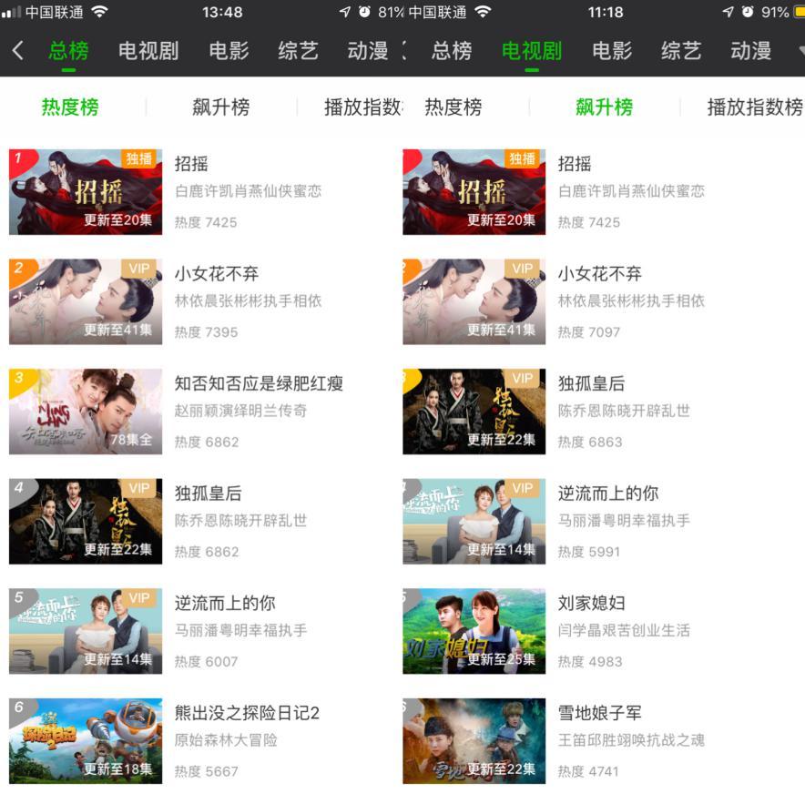 爱奇艺独播大剧《招摇》开播后持续圈粉用户 热度攀升拿下多榜单第一