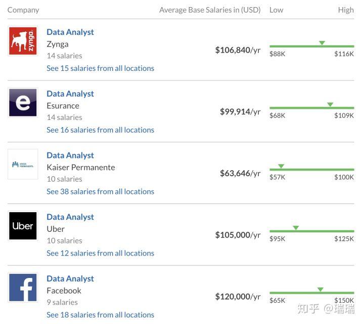 美国留学-商科加工领域科技高薪三大写作中的选材和求职教学设计图片