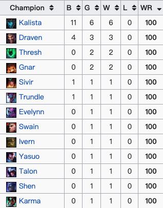 2019MSI英雄数据:73位英雄登场他们3个被Ban最多