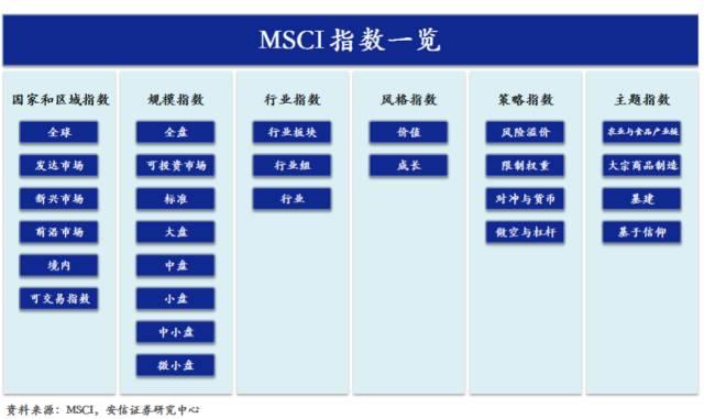 安信证券徐彪:MSCI和深港通只是噱头还是反弹的引燃剂?