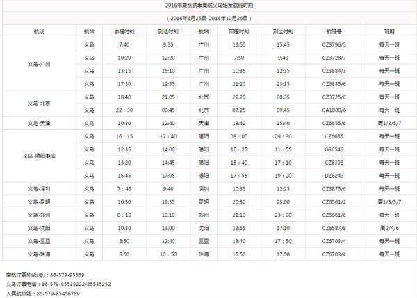 义乌机场时刻表及订票热线 飞机:天涯海角so easy 中国义乌网记者从义乌民航局了解到,截至目前,义乌已开通了台北、首尔、曼谷、香港、北京、广州、郑州、成都、昆明、三亚、海口、深圳、揭阳、厦门、珠海、福州、合肥、兰州、西安、晋江、南宁、天津、重庆等多条大中城市航班。 此外,不少客商、游客还可选择附近的杭州萧山国际机场,义乌国际商贸城客运中心有往返的直达大巴,随后可在客运中心乘坐出租车或405路公交车在国际博览中心下车。
