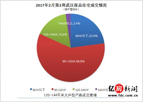2017年2月第2周武汉商品住宅成交量(分户型)
