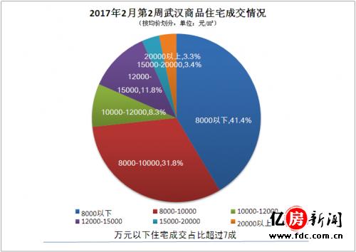 2017年2月第2周武汉商品住宅成交量(分价格)