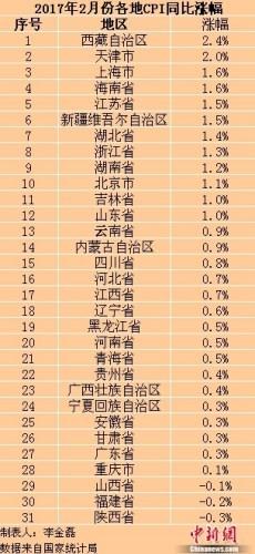 """各地2017年2月份CPI同比涨幅。<a target='_blank' href='http://www.chinanews.com/' _fcksavedurl='http://www.chinanews.com/' _fcksavedurl='http://www.chinanews.com/' ></p><p>中新网记者李金磊制图</p><p>各地2017年2月份CPI同比涨幅。</p><p>各地2月份CPI涨幅全部回落</p><p>国家统计局数据显示,2月份CPI同比上涨0.8%,涨幅比上月回落1.7个百分点,这一涨幅也创下2015年1月份以来的新低。</p><p>在地方层面,物价涨幅也普遍下降。中新网(微信公众号:cns2012)记者梳理发现,31省份2月份CPI同比涨幅均较1月份出现回落。</p><p>其中,广东2月份CPI同比上涨0.3%,比1月份回落2.8个百分点,回落幅度最大;北京、上海2月份CPI分别同比上涨1.1%、1.6%,分别比1月份回落1.8个百分点、2个百分点。</p><p>在物价涨幅上,西藏2月份CPI同比上涨2.4%,天津2月份CPI同比上涨2%,这两地也是全国仅有的两个CPI涨幅处于""""2时代""""的地区,其余地方的CPI涨幅均低于2%。</p><p class="""