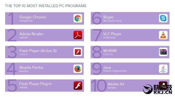全球PC安装量最高的软件:谷歌Chrome排名第一-中国科技传媒网