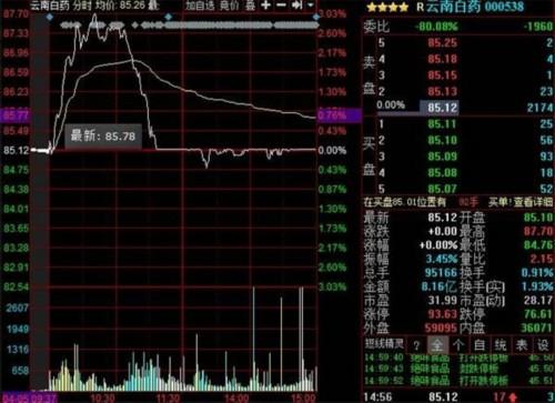 伊利股份拟发债融资80亿元 股票今日放量大跌
