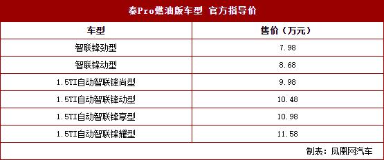 比亚迪秦Pro上市7.98万起 全面进化的智能家轿