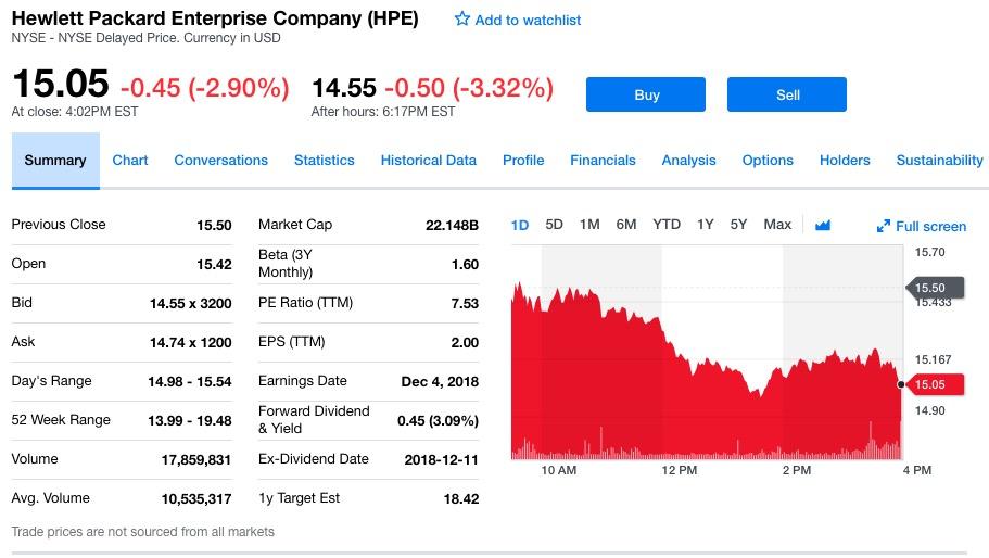 惠普企业股价盘后下跌3.32%