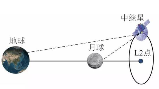动图:鹊桥号始终位于月球背面,提供信号中继服务(图片来自吴伟仁等)