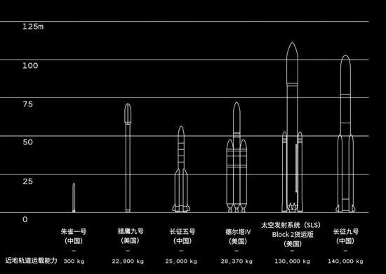 中美火箭型号对比