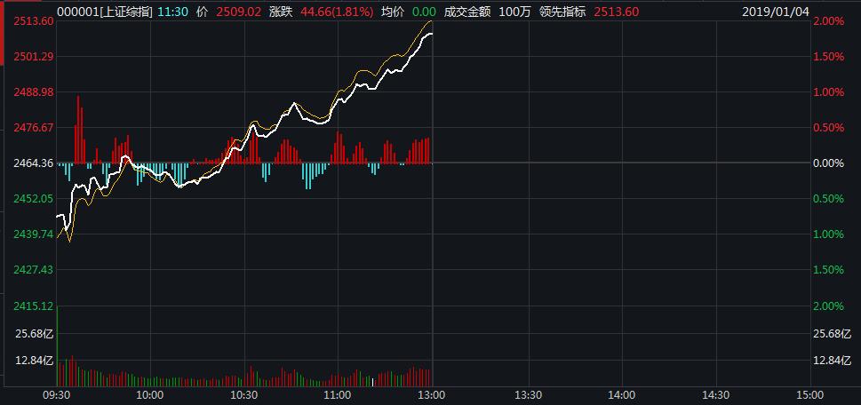 大逆转!沪指反弹近2%重返2500 券商板块几近涨停