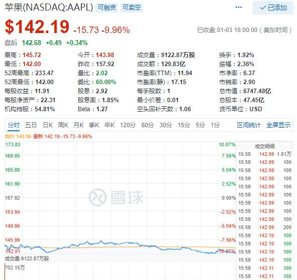 美股遭血洗道指跌650点 苹果市值蒸发逾700亿美元