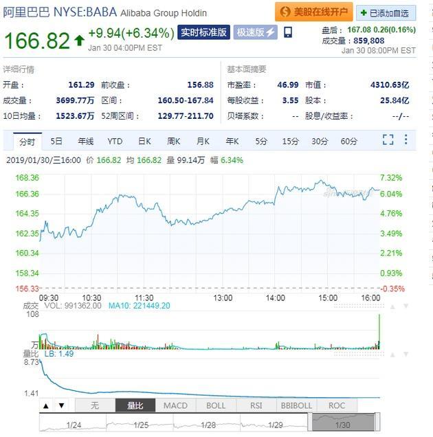 阿里市值超腾讯 重回中国市值最高公司宝座 (图)