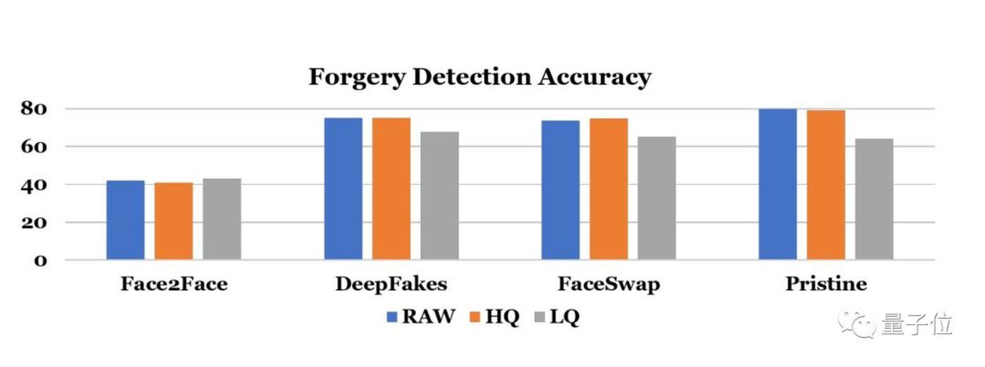 """""""跨国视频造假窝点""""曝光!这个大规模数据集,帮AI揪出99%换脸视频"""