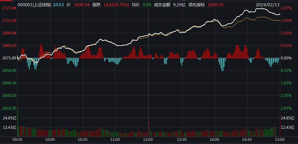 A股大反弹!沪指涨近2%站上2700 牛市真的来了?