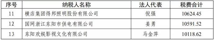 横店公布2018明星纳税额:张艺兴比鹿晗多千万(图)