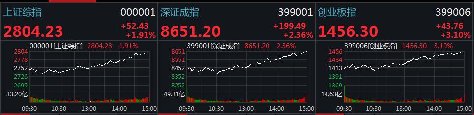 A股全线逼空超百股涨停 沪指重返2800点涨近2%