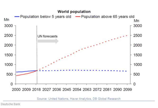 """全球人口都在变得更""""老""""  65岁以上人口不断增长"""
