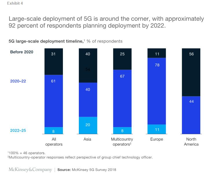 5G时代即将到来? 麦肯锡重磅报告:5G发展没有那么快