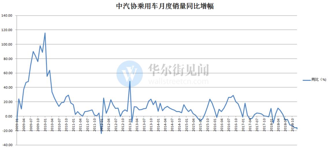 开年不利!中国、欧洲车市1月相继溃败 全球车市摇摇欲坠