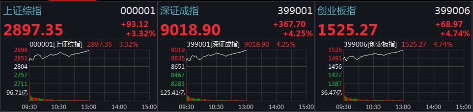 A股放量大涨:沪指涨超3%站上年线 超百股涨停(图)