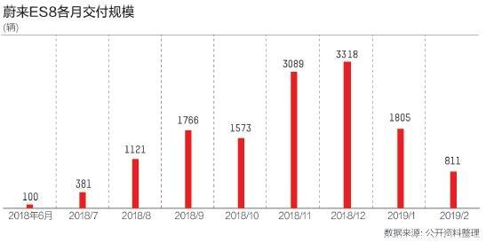 年亏近百亿股价大跌21% 蔚来叫停上海工厂项目