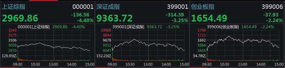 3000失守!沪指跌4.4%创4个月最大跌幅 240股跌停