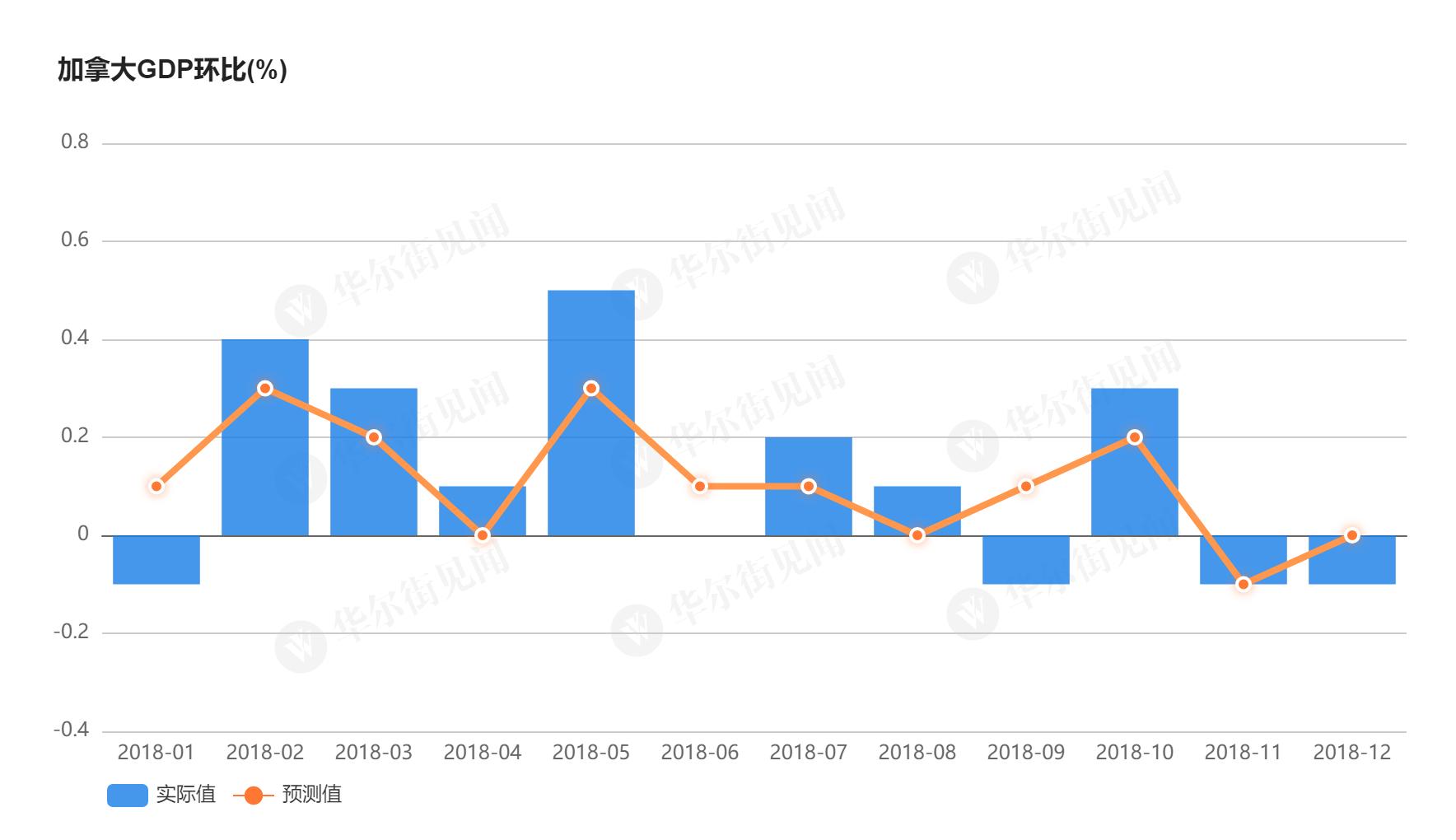 经济逼近衰退国民收入骤减 加拿大最近比较烦(图)