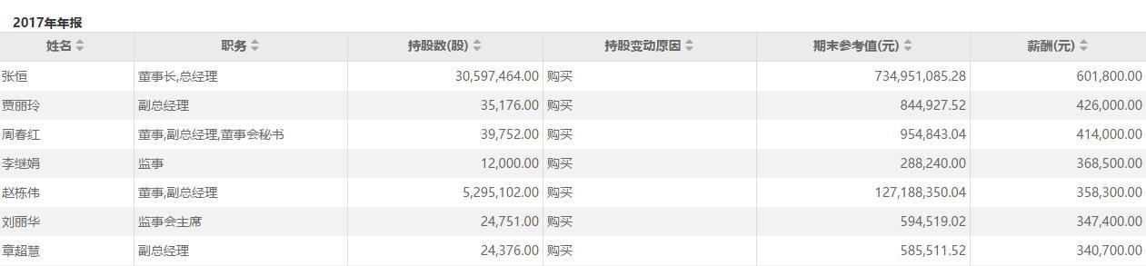 A股再出乌龙年报:三夫户外董事长年薪59亿财务总监32亿