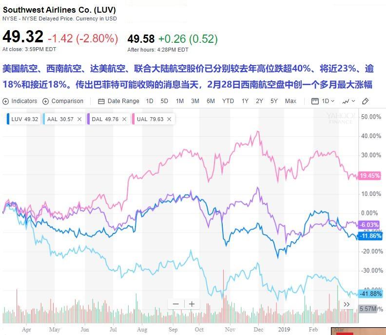 """96亿美元股票还不够!巴菲特新""""猎物""""或是航空公司"""