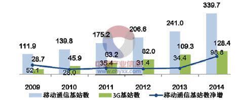 3G基站情况(数据来源:中国产业信息网)