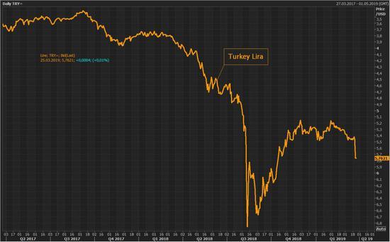 昨夜,土耳其再度经历遭遇股汇双杀,股市一度暴跌7%