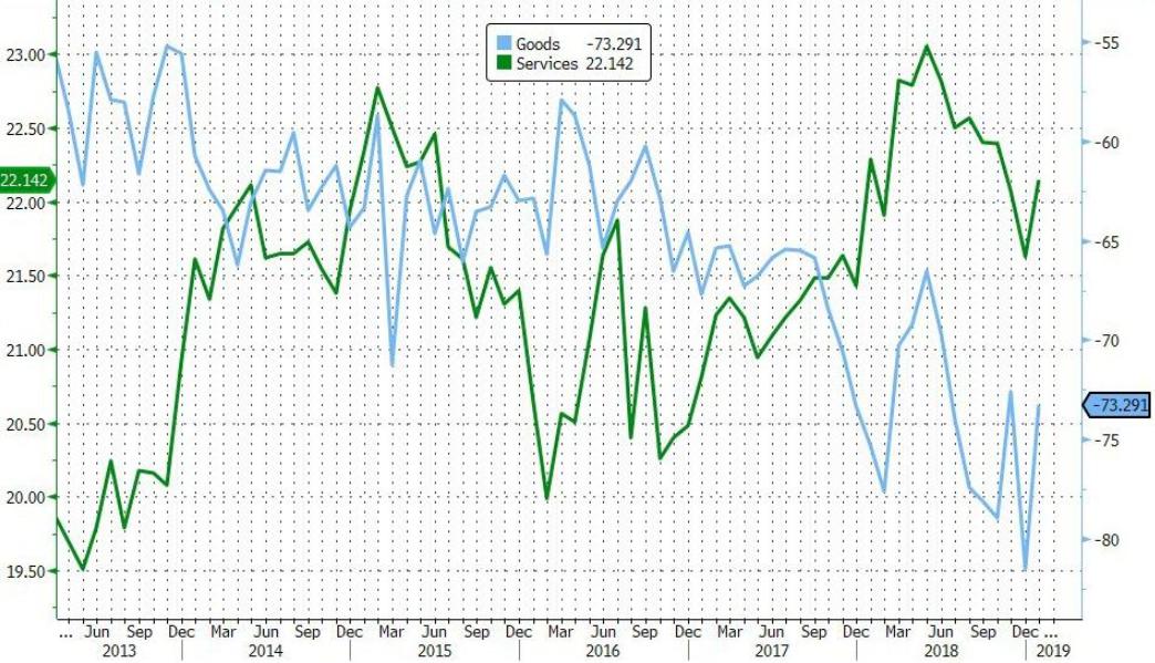 美国1月对华贸易逆差收窄 对华出口跌至新低(图)
