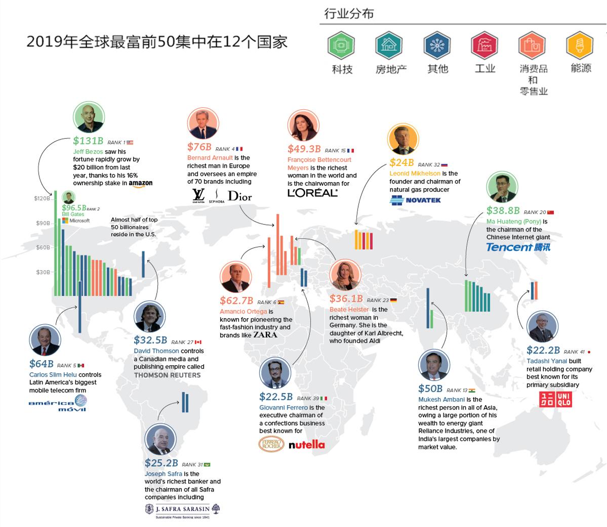 世界50位顶级富豪都来自哪里?美国最多中国7位