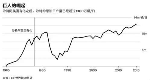 """地球上最赚钱公司 ,正在被石油""""诅咒""""?(组图)"""