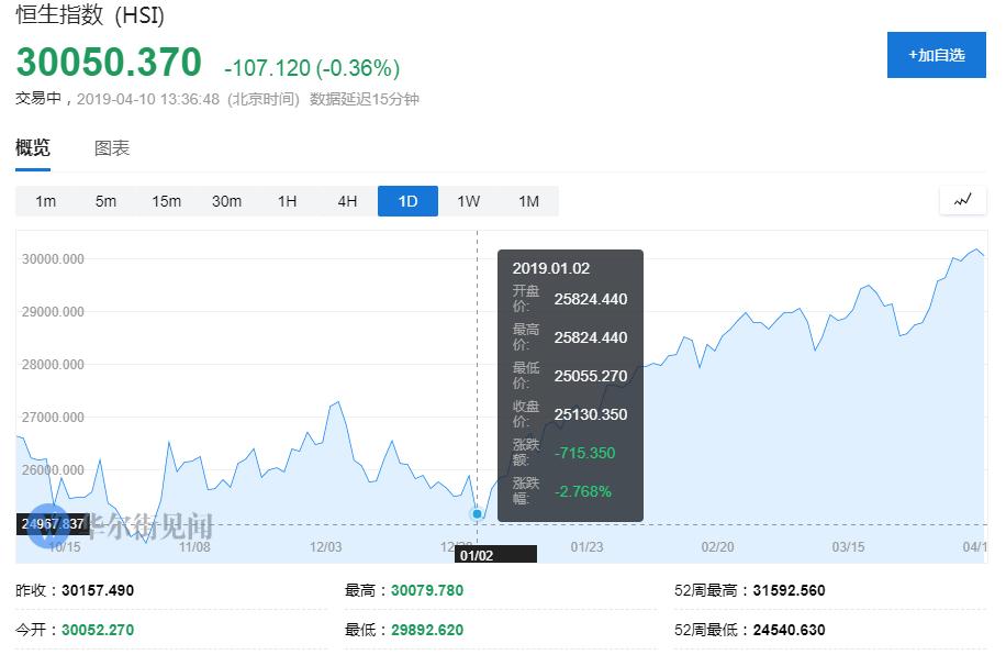 超越日本!香港股市成为全球第三大股票市场(图)