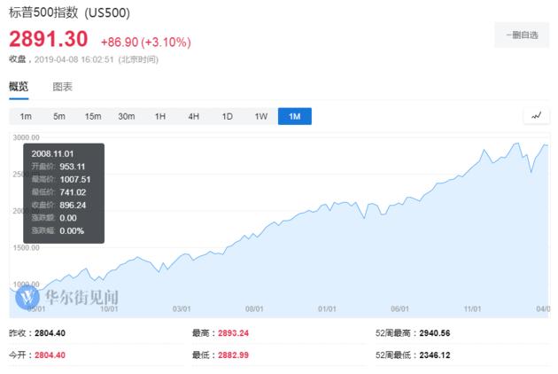 高盛警告:如果禁止回购 美股将会崩盘(组图)