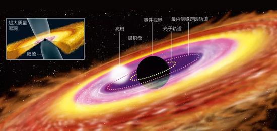 黑洞及周圍結構圖