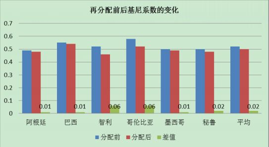 超过10%GDP发福利 这个国家1/3还是穷人 (组图)