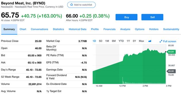 美国人造肉公司暴涨163% 创金融危机来最佳IPO