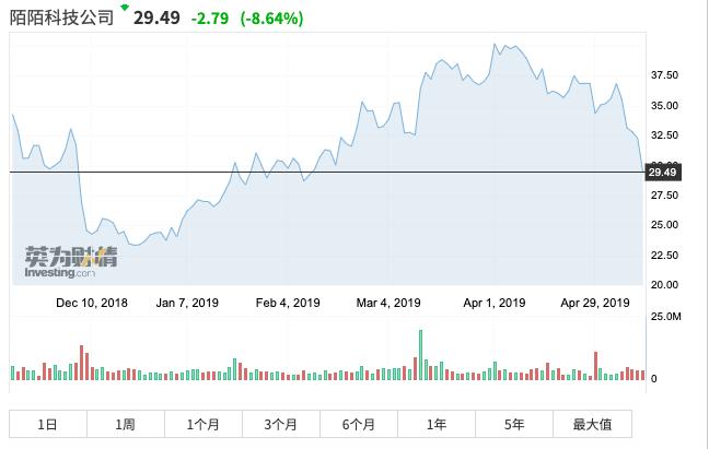 钉钉陌陌探探暂停更新动态1月 开展自查自纠 陌陌股价跌超8%