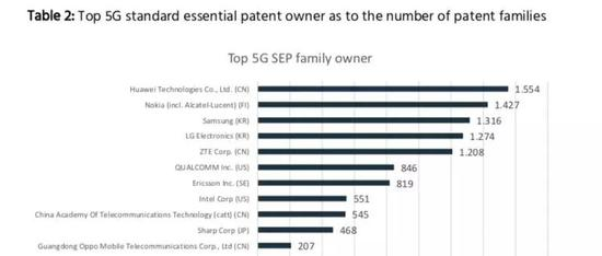 IPlytics四月份发布的报告《Who is leading the 5G patent race》