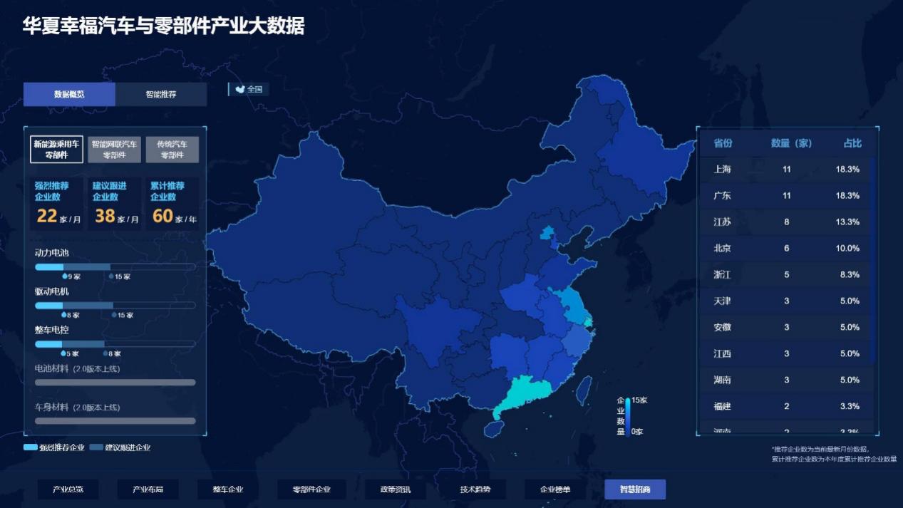 产业大数据平台首次亮相,华夏幸福发力智慧招商